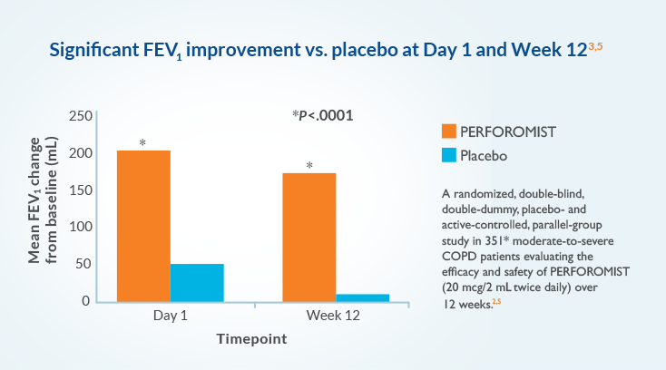 A randomized, double-blind, double-dummy, placebo- and active-controlled, parallel-group study in 351 moderate-to-severe COPD patients evaluating the efficacy and safety of PERFOROMIST (20 mcg/2mL twice-daily) over 12 weeks.