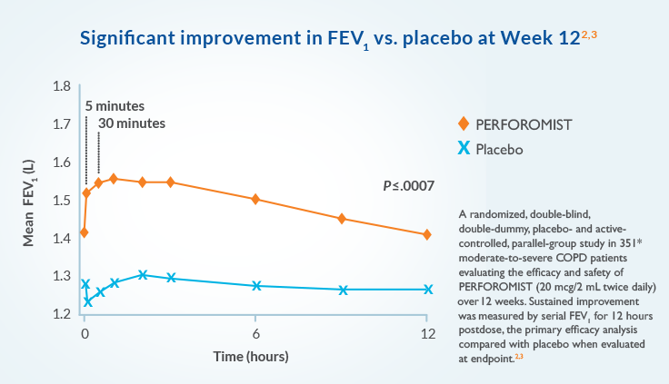A randomized, double-blind, double-dummy placebo- and active-controlled, parallel-group study in 351 moderate-to-severe COPD patients evaluating the efficacy and safety of PERFOROMIST (20 mcg/2 mL twice-daily) over 12 weeks. Sustained improvement was measured by serial FEV1 for 12 hours postdose, the primary efficacy analysis compared with placebo when evaluated at endpoint.